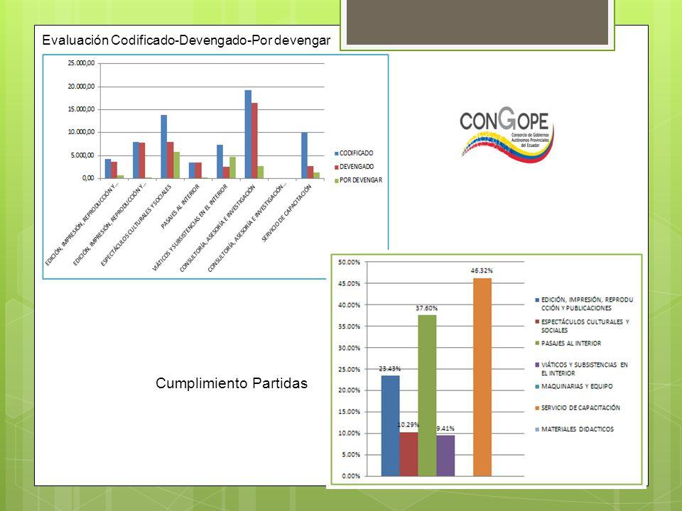 Evaluación Codificado-Devengado-Por devengar Cumplimiento Partidas