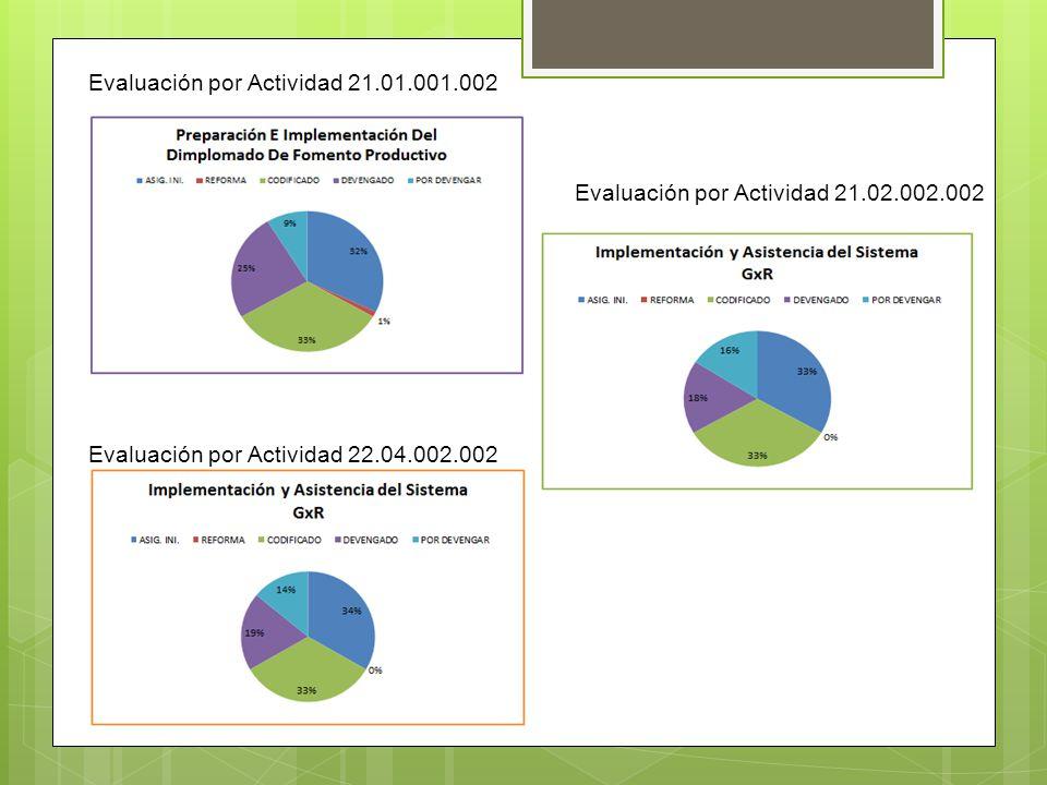 Evaluación por Actividad 21.01.001.002 Evaluación por Actividad 21.02.002.002 Evaluación por Actividad 22.04.002.002
