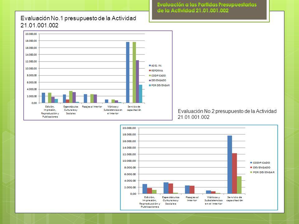 Evaluación No.1 presupuesto de la Actividad 21.01.001.002 Evaluación No.2 presupuesto de la Actividad 21.01.001.002
