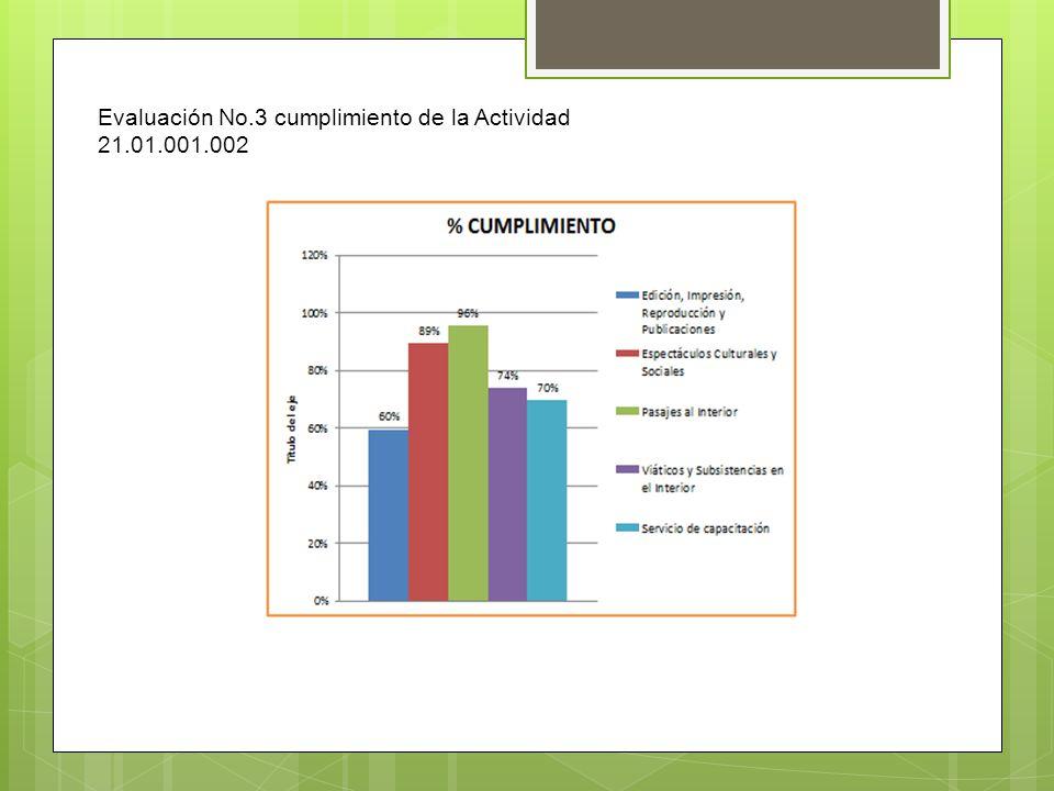 Evaluación No.3 cumplimiento de la Actividad 21.01.001.002