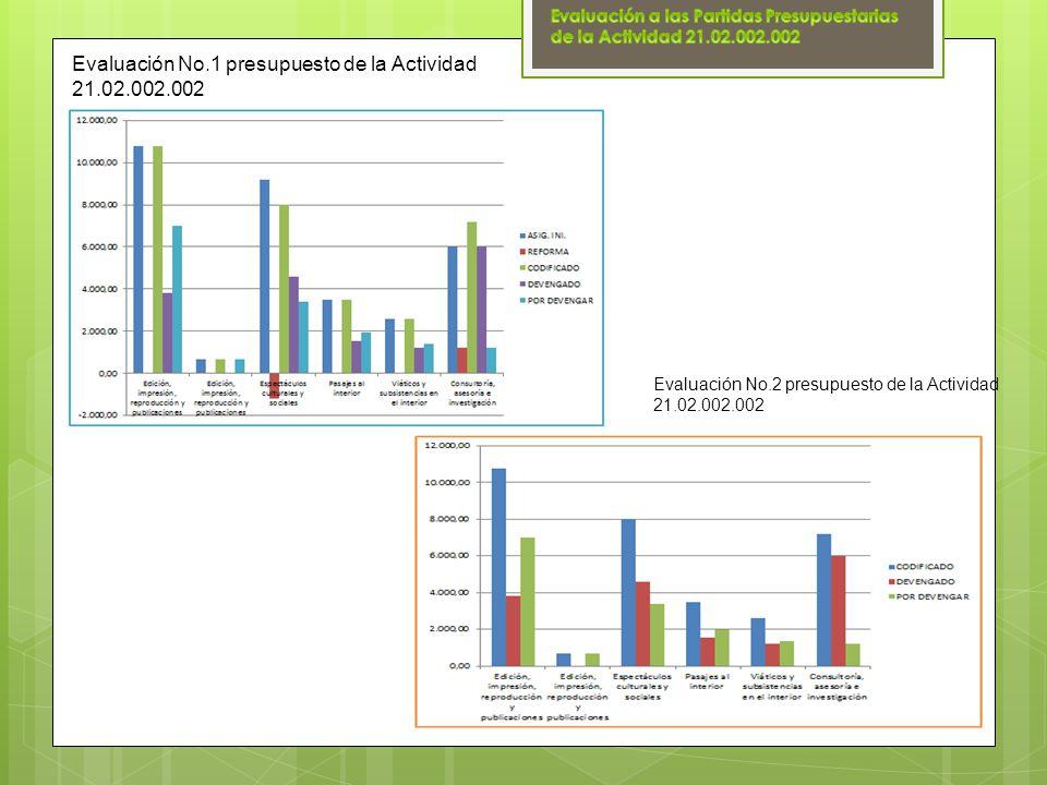 Evaluación No.1 presupuesto de la Actividad 21.02.002.002 Evaluación No.2 presupuesto de la Actividad 21.02.002.002