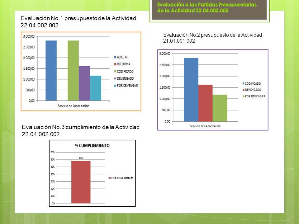 Evaluación No.1 presupuesto de la Actividad 22.04.002.002 Evaluación No.2 presupuesto de la Actividad 21.01.001.002 Evaluación No.3 cumplimiento de la