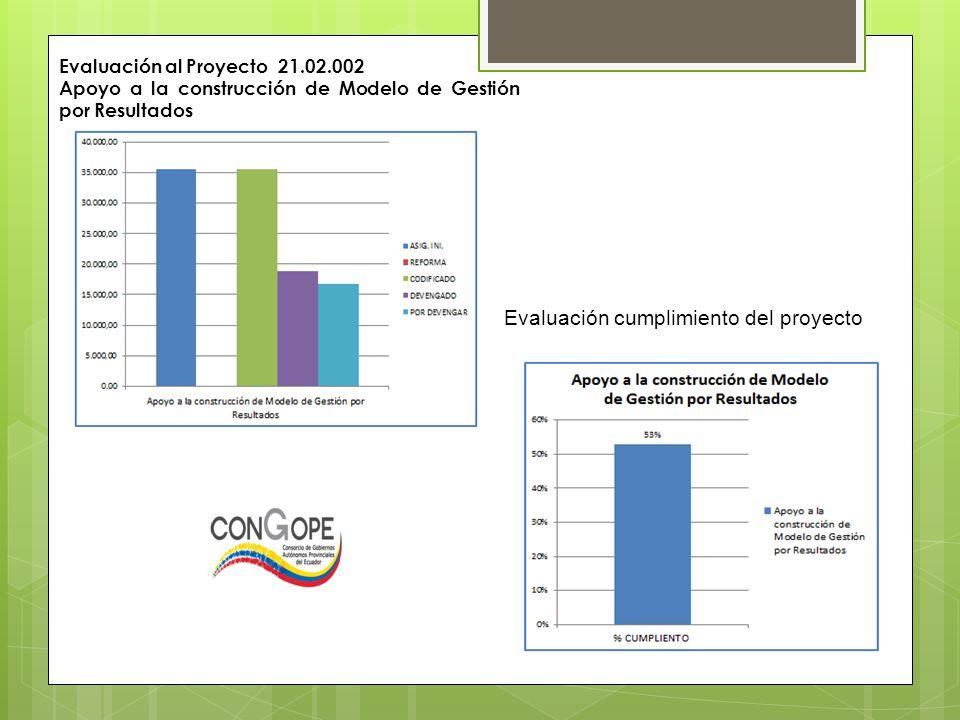 Evaluación al Proyecto 21.02.002 Apoyo a la construcción de Modelo de Gestión por Resultados Evaluación cumplimiento del proyecto