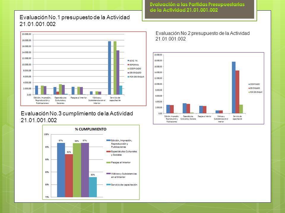 Evaluación No.1 presupuesto de la Actividad 21.01.001.002 Evaluación No.2 presupuesto de la Actividad 21.01.001.002 Evaluación No.3 cumplimiento de la