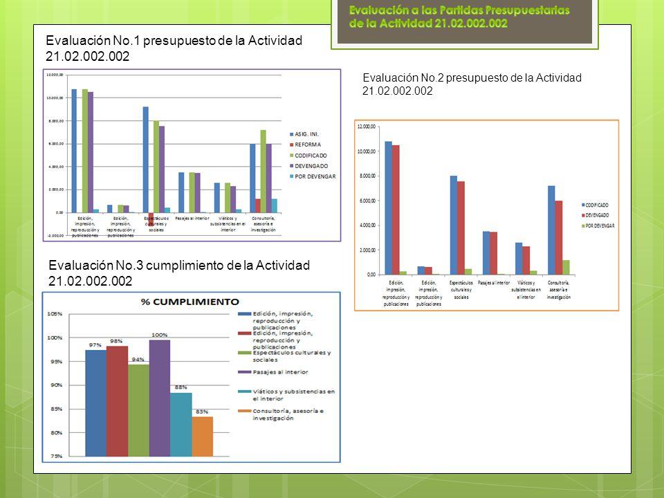 Evaluación No.1 presupuesto de la Actividad 21.02.002.002 Evaluación No.2 presupuesto de la Actividad 21.02.002.002 Evaluación No.3 cumplimiento de la