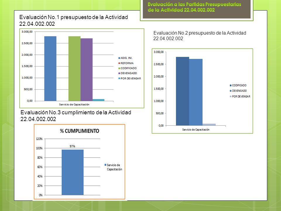 Evaluación No.1 presupuesto de la Actividad 22.04.002.002 Evaluación No.2 presupuesto de la Actividad 22.04.002.002 Evaluación No.3 cumplimiento de la