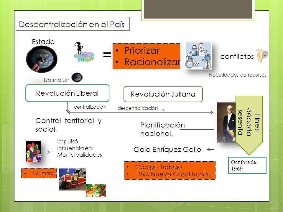 Descentralización en el País Estado Priorizar Racionalizar Fines década sesenta Revolución Juliana Revolución Liberal centralización Planificación nac