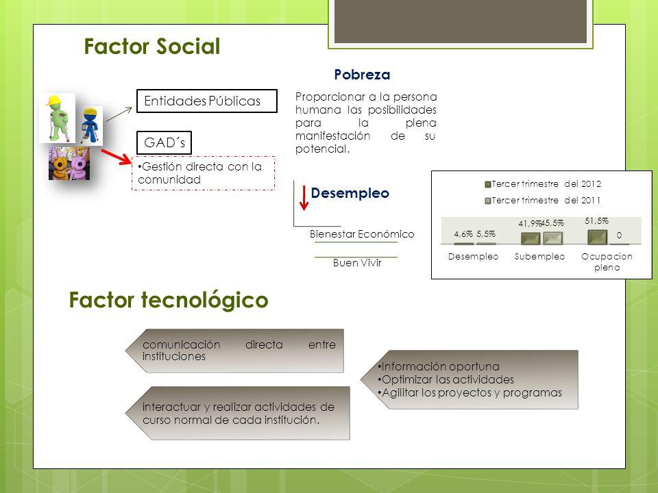 Factor Social GAD´s Gestión directa con la comunidad Desempleo Buen Vivir Bienestar Económico Entidades Públicas Pobreza Proporcionar a la persona hum