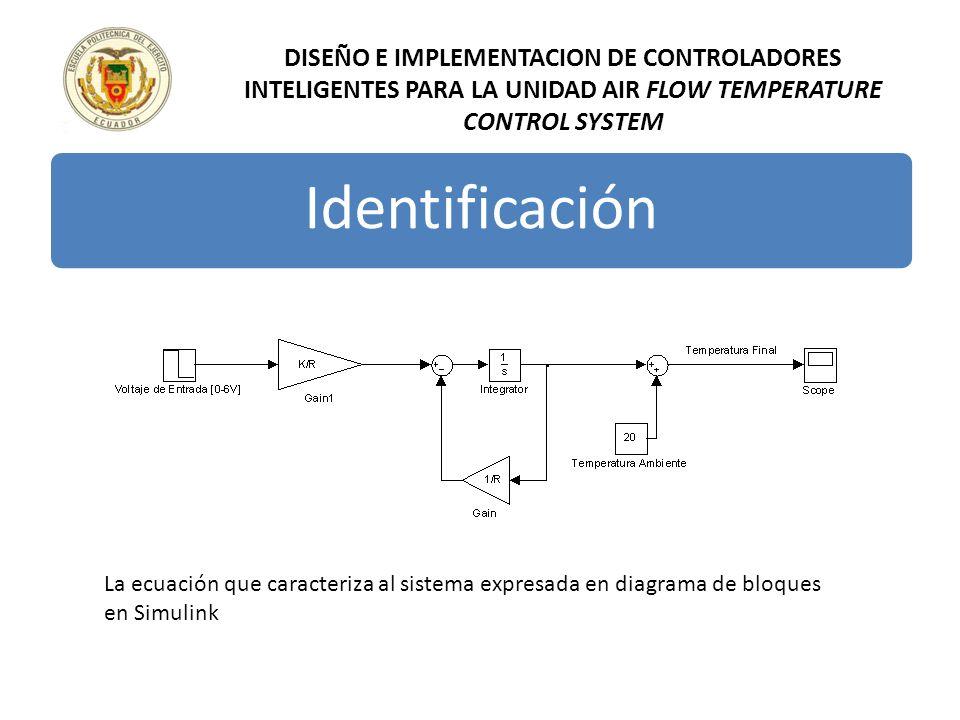 DISEÑO E IMPLEMENTACION DE CONTROLADORES INTELIGENTES PARA LA UNIDAD AIR FLOW TEMPERATURE CONTROL SYSTEM Identificación La ecuación que caracteriza al