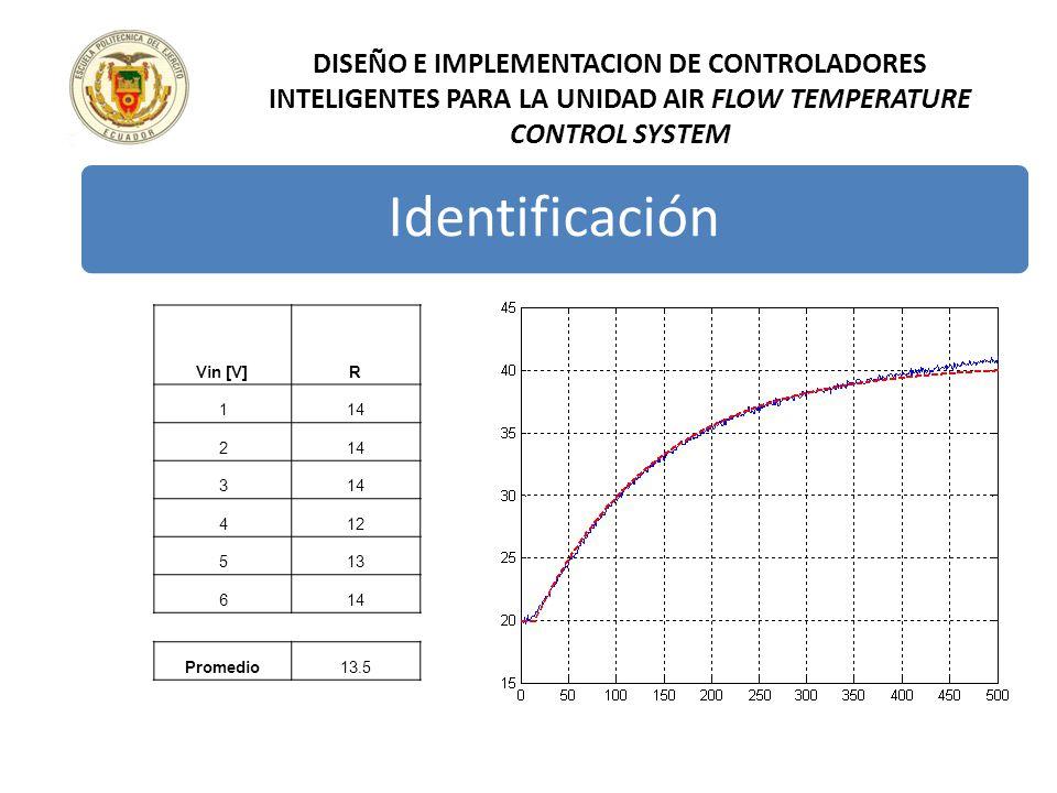 DISEÑO E IMPLEMENTACION DE CONTROLADORES INTELIGENTES PARA LA UNIDAD AIR FLOW TEMPERATURE CONTROL SYSTEM Identificación Vin [V]R 114 2 3 412 513 614 P