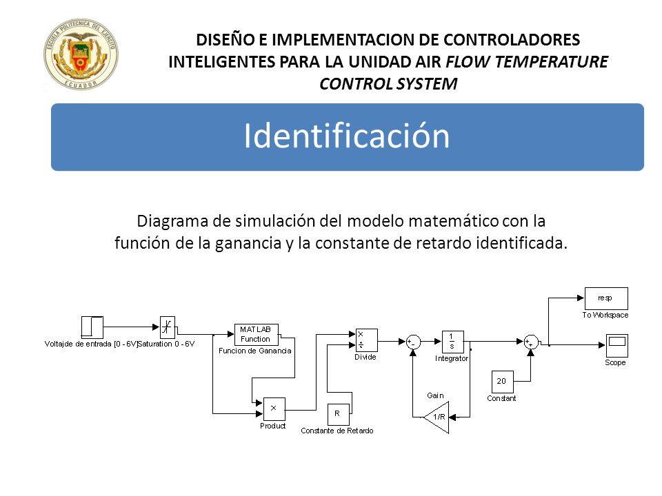 DISEÑO E IMPLEMENTACION DE CONTROLADORES INTELIGENTES PARA LA UNIDAD AIR FLOW TEMPERATURE CONTROL SYSTEM Diagrama de simulación del modelo matemático