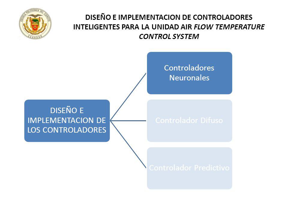DISEÑO E IMPLEMENTACION DE LOS CONTROLADORES Controladores Neuronales Controlador DifusoControlador Predictivo DISEÑO E IMPLEMENTACION DE CONTROLADORE