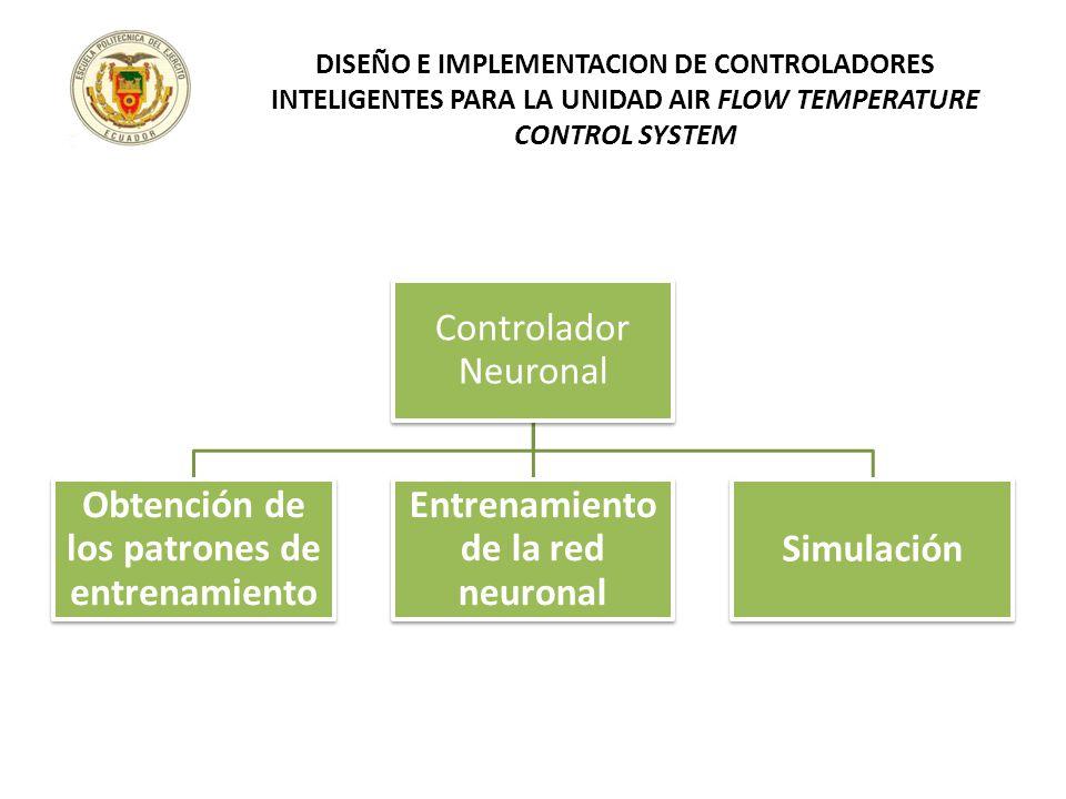 Controlador Neuronal Obtención de los patrones de entrenamiento Entrenamiento de la red neuronal Simulación DISEÑO E IMPLEMENTACION DE CONTROLADORES I