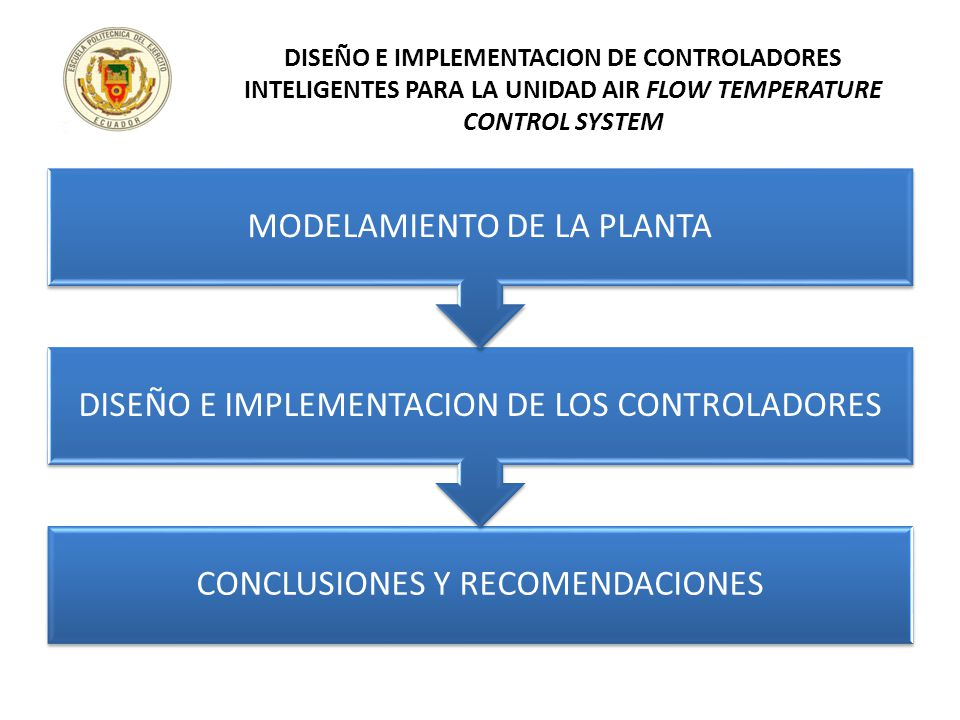 DISEÑO E IMPLEMENTACION DE CONTROLADORES INTELIGENTES PARA LA UNIDAD AIR FLOW TEMPERATURE CONTROL SYSTEM CONCLUSIONES Y RECOMENDACIONES DISEÑO E IMPLE