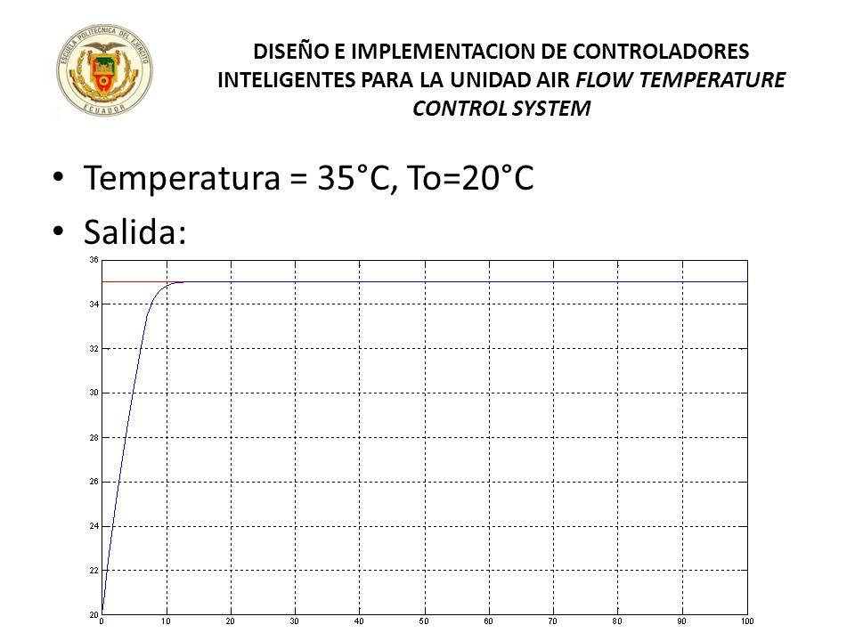 Temperatura = 35°C, To=20°C Salida: DISEÑO E IMPLEMENTACION DE CONTROLADORES INTELIGENTES PARA LA UNIDAD AIR FLOW TEMPERATURE CONTROL SYSTEM