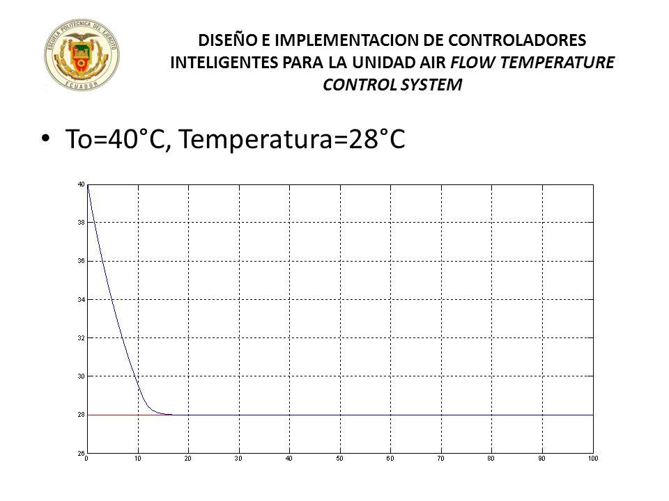 To=40°C, Temperatura=28°C DISEÑO E IMPLEMENTACION DE CONTROLADORES INTELIGENTES PARA LA UNIDAD AIR FLOW TEMPERATURE CONTROL SYSTEM
