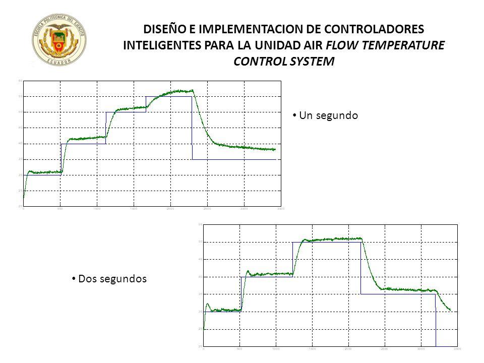 Un segundo Dos segundos DISEÑO E IMPLEMENTACION DE CONTROLADORES INTELIGENTES PARA LA UNIDAD AIR FLOW TEMPERATURE CONTROL SYSTEM