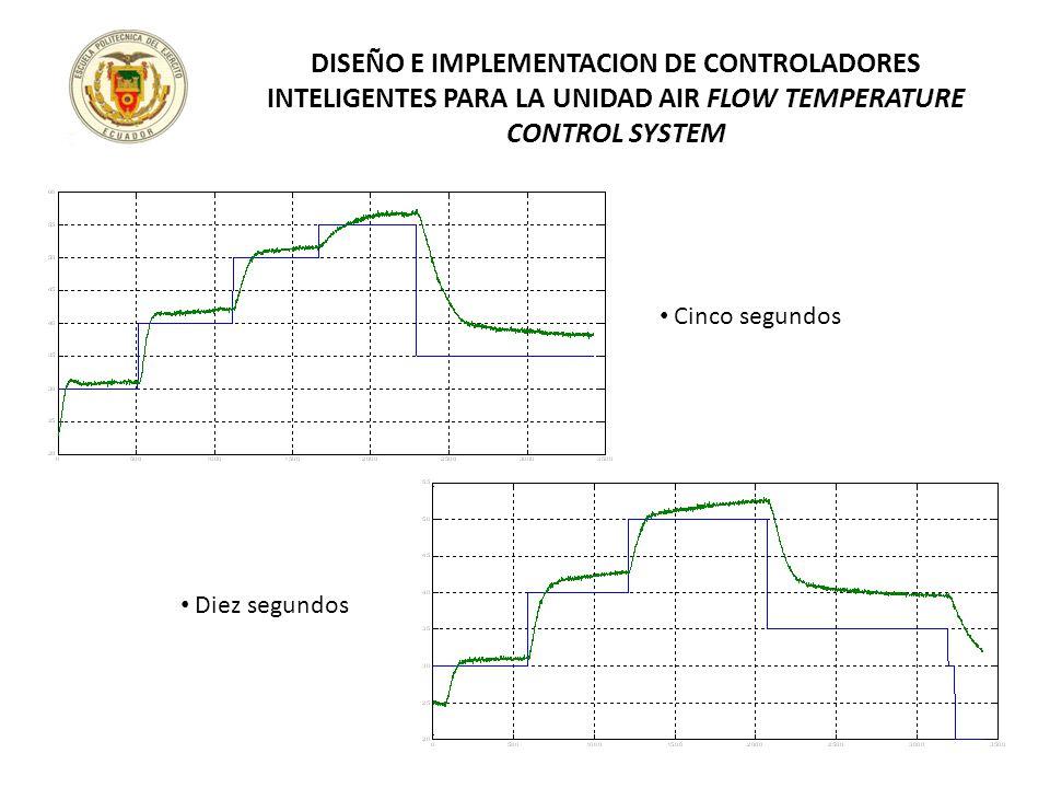 Cinco segundos Diez segundos DISEÑO E IMPLEMENTACION DE CONTROLADORES INTELIGENTES PARA LA UNIDAD AIR FLOW TEMPERATURE CONTROL SYSTEM