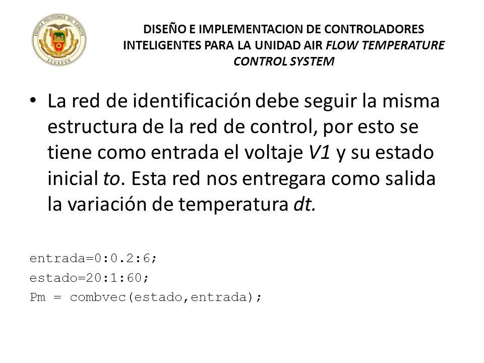 La red de identificación debe seguir la misma estructura de la red de control, por esto se tiene como entrada el voltaje V1 y su estado inicial to. Es