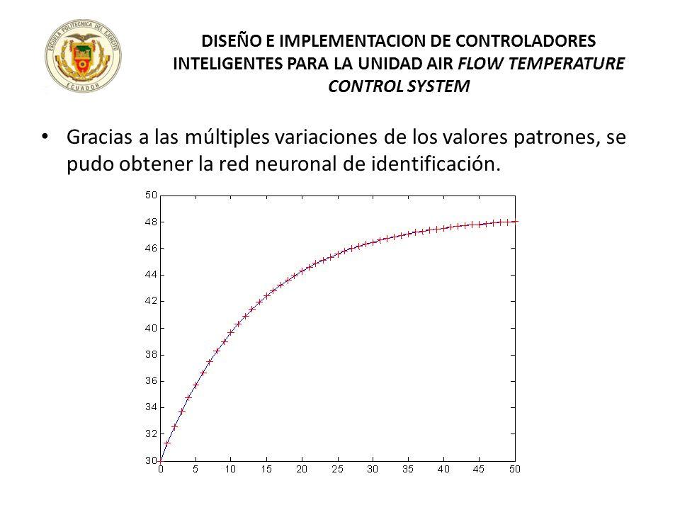 Gracias a las múltiples variaciones de los valores patrones, se pudo obtener la red neuronal de identificación. DISEÑO E IMPLEMENTACION DE CONTROLADOR
