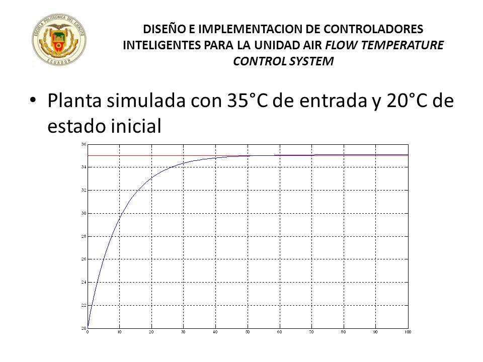 Planta simulada con 35°C de entrada y 20°C de estado inicial DISEÑO E IMPLEMENTACION DE CONTROLADORES INTELIGENTES PARA LA UNIDAD AIR FLOW TEMPERATURE