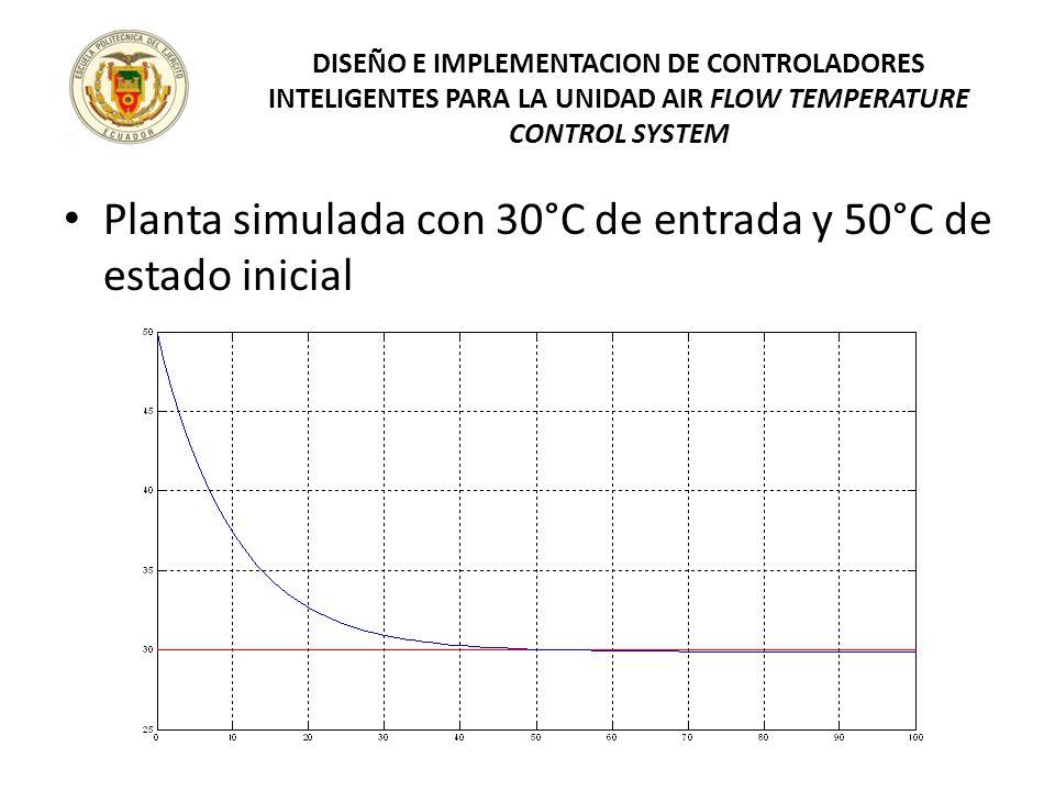 Planta simulada con 30°C de entrada y 50°C de estado inicial DISEÑO E IMPLEMENTACION DE CONTROLADORES INTELIGENTES PARA LA UNIDAD AIR FLOW TEMPERATURE