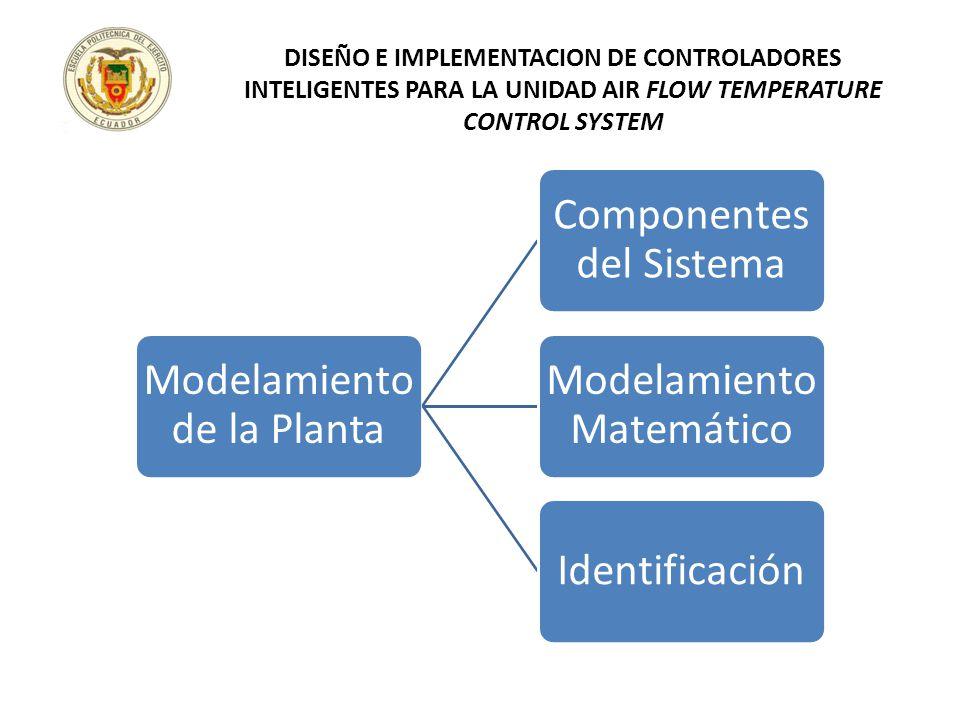 Modelamiento de la Planta Componentes del Sistema Modelamiento Matemático Identificación DISEÑO E IMPLEMENTACION DE CONTROLADORES INTELIGENTES PARA LA