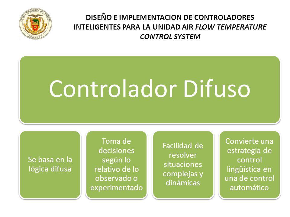 Controlador Difuso Se basa en la lógica difusa Toma de decisiones según lo relativo de lo observado o experimentado Facilidad de resolver situaciones