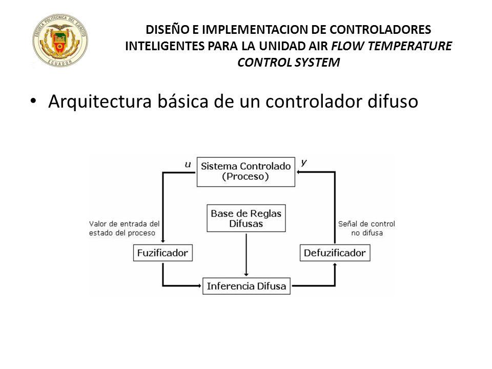 Arquitectura básica de un controlador difuso DISEÑO E IMPLEMENTACION DE CONTROLADORES INTELIGENTES PARA LA UNIDAD AIR FLOW TEMPERATURE CONTROL SYSTEM