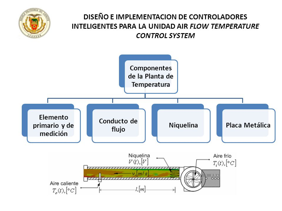 Componentes de la Planta de Temperatura Elemento primario y de medición Conducto de flujo NiquelinaPlaca Metálica DISEÑO E IMPLEMENTACION DE CONTROLAD