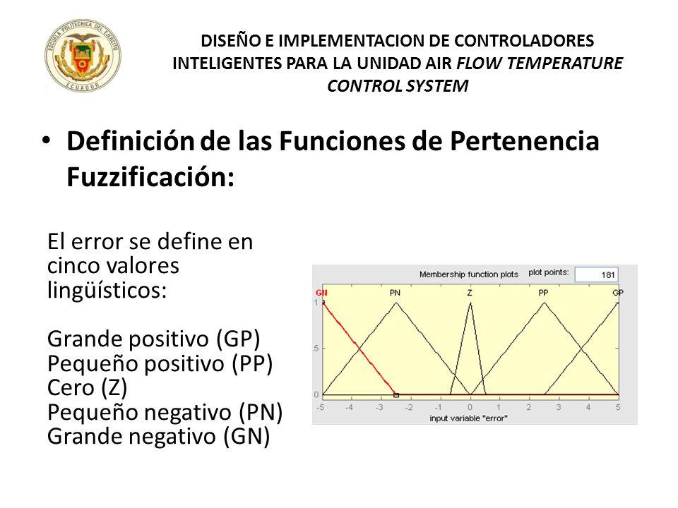 Definición de las Funciones de Pertenencia Fuzzificación: DISEÑO E IMPLEMENTACION DE CONTROLADORES INTELIGENTES PARA LA UNIDAD AIR FLOW TEMPERATURE CO
