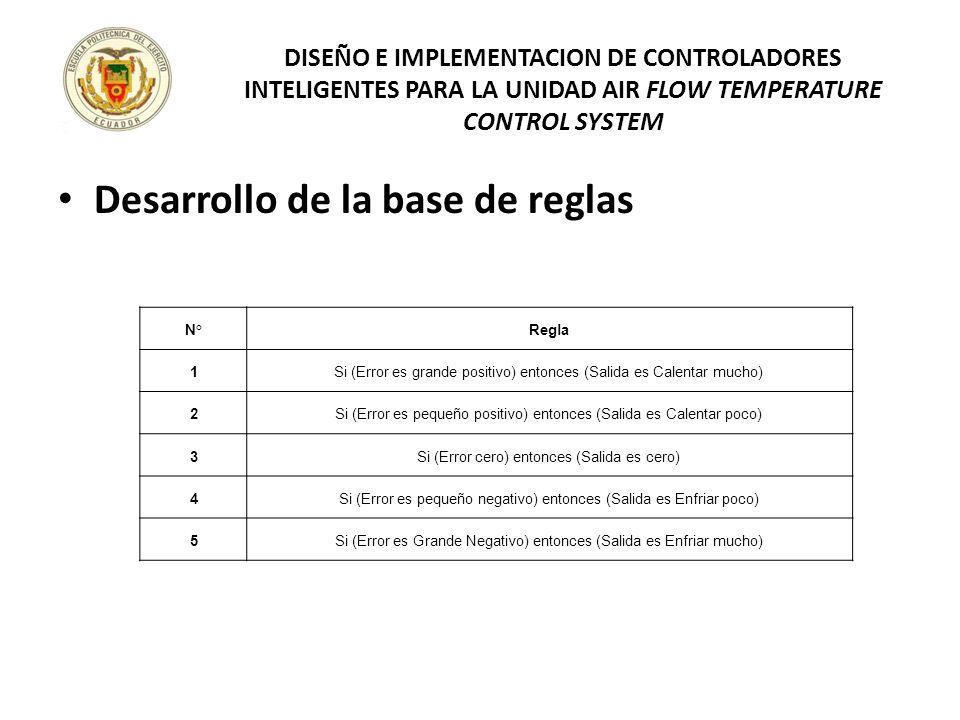 Desarrollo de la base de reglas DISEÑO E IMPLEMENTACION DE CONTROLADORES INTELIGENTES PARA LA UNIDAD AIR FLOW TEMPERATURE CONTROL SYSTEM N°Regla 1Si (