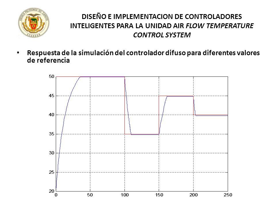 Respuesta de la simulación del controlador difuso para diferentes valores de referencia DISEÑO E IMPLEMENTACION DE CONTROLADORES INTELIGENTES PARA LA