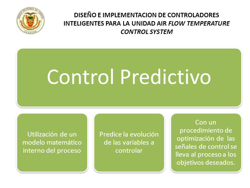Control Predictivo Utilización de un modelo matemático interno del proceso Predice la evolución de las variables a controlar Con un procedimiento de o