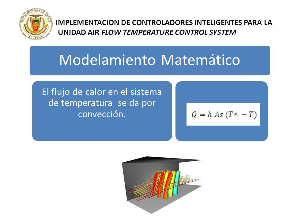 Modelamiento Matemático El flujo de calor en el sistema de temperatura se da por convección.