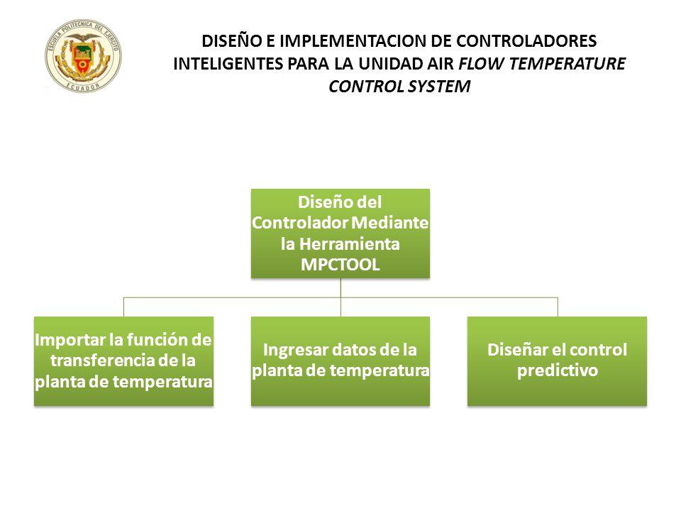 Diseño del Controlador Mediante la Herramienta MPCTOOL Importar la función de transferencia de la planta de temperatura Ingresar datos de la planta de