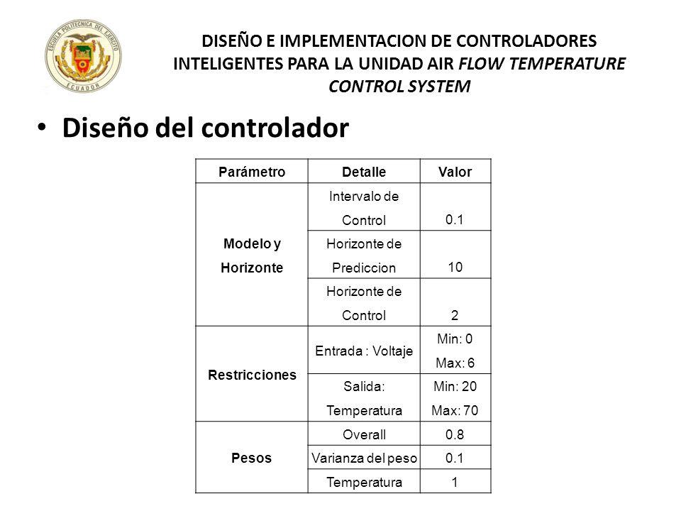 Diseño del controlador DISEÑO E IMPLEMENTACION DE CONTROLADORES INTELIGENTES PARA LA UNIDAD AIR FLOW TEMPERATURE CONTROL SYSTEM ParámetroDetalleValor