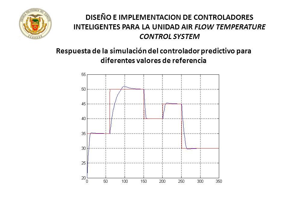 DISEÑO E IMPLEMENTACION DE CONTROLADORES INTELIGENTES PARA LA UNIDAD AIR FLOW TEMPERATURE CONTROL SYSTEM Respuesta de la simulación del controlador pr