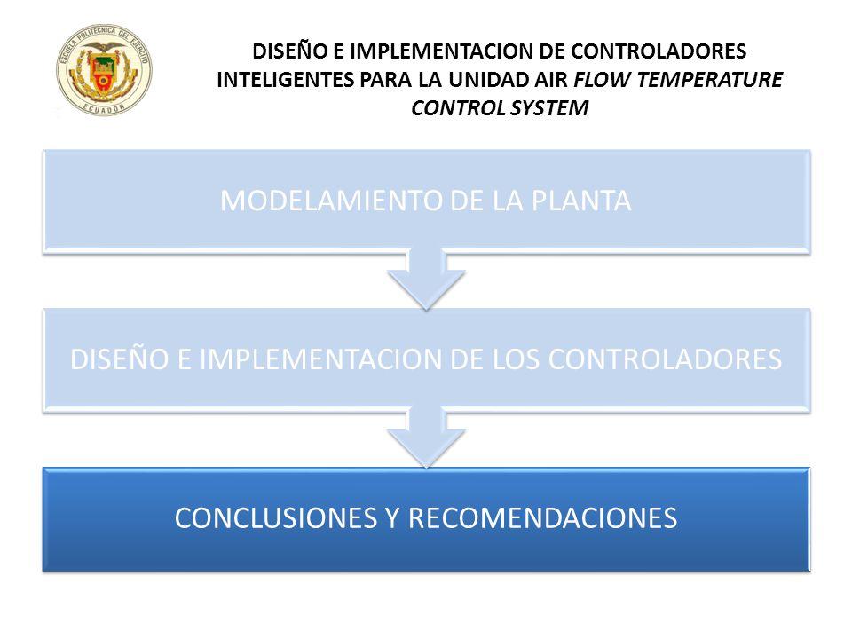 CONCLUSIONES Y RECOMENDACIONES DISEÑO E IMPLEMENTACION DE LOS CONTROLADORES MODELAMIENTO DE LA PLANTA