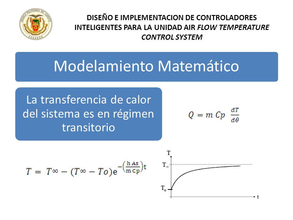 DISEÑO E IMPLEMENTACION DE CONTROLADORES INTELIGENTES PARA LA UNIDAD AIR FLOW TEMPERATURE CONTROL SYSTEM Modelamiento Matemático La transferencia de c
