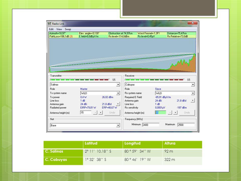 LatitudLongitudAltura C.Salinas 2° 11 10.18 S80 ° 59 34 W92 m C.