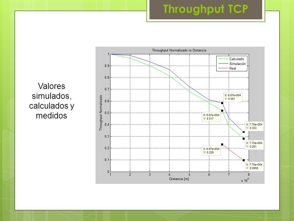 Valores simulados, calculados y medidos Throughput TCP