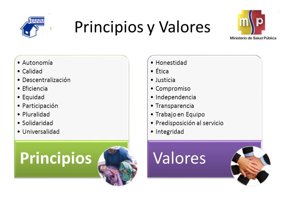 Principios y Valores Autonomía Calidad Descentralización Eficiencia Equidad Participación Pluralidad Solidaridad Universalidad Principios Honestidad Ética Justicia Compromiso Independencia Transparencia Trabajo en Equipo Predisposición al servicio Integridad Valores