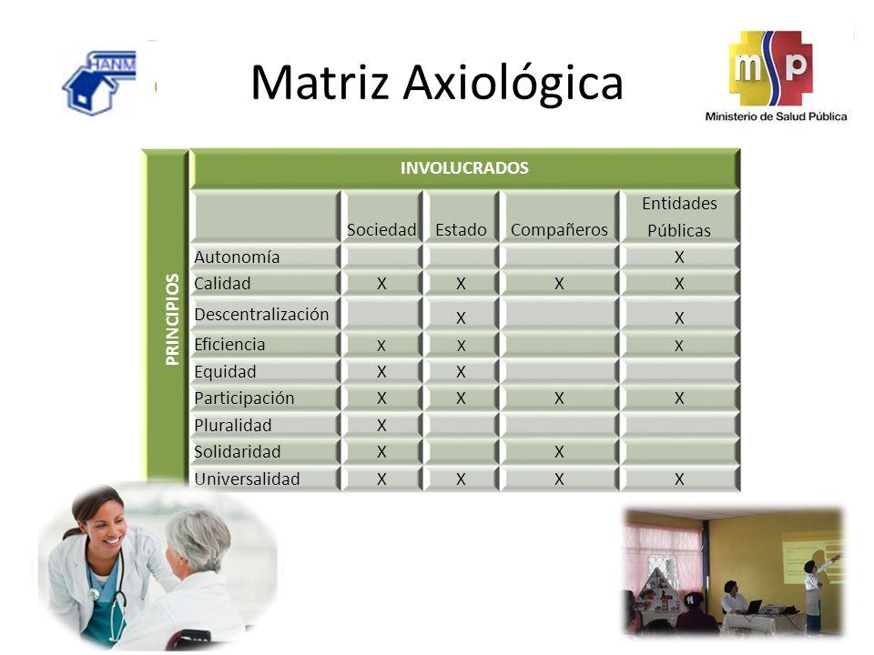 Matriz Axiológica PRINCIPIOS INVOLUCRADOS SociedadEstadoCompañeros Entidades Públicas Autonomía X Calidad XXXX Descentralización XX Eficiencia XXX Equ