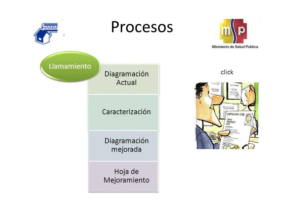 Procesos Diagramación Actual Caracterización Diagramación mejorada Hoja de Mejoramiento Llamamiento click