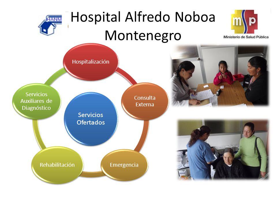 Servicios Ofertados Hospitalización Consulta Externa Emergencia Rehabilitación Servicios Auxiliares de Diagnóstico Hospital Alfredo Noboa Montenegro
