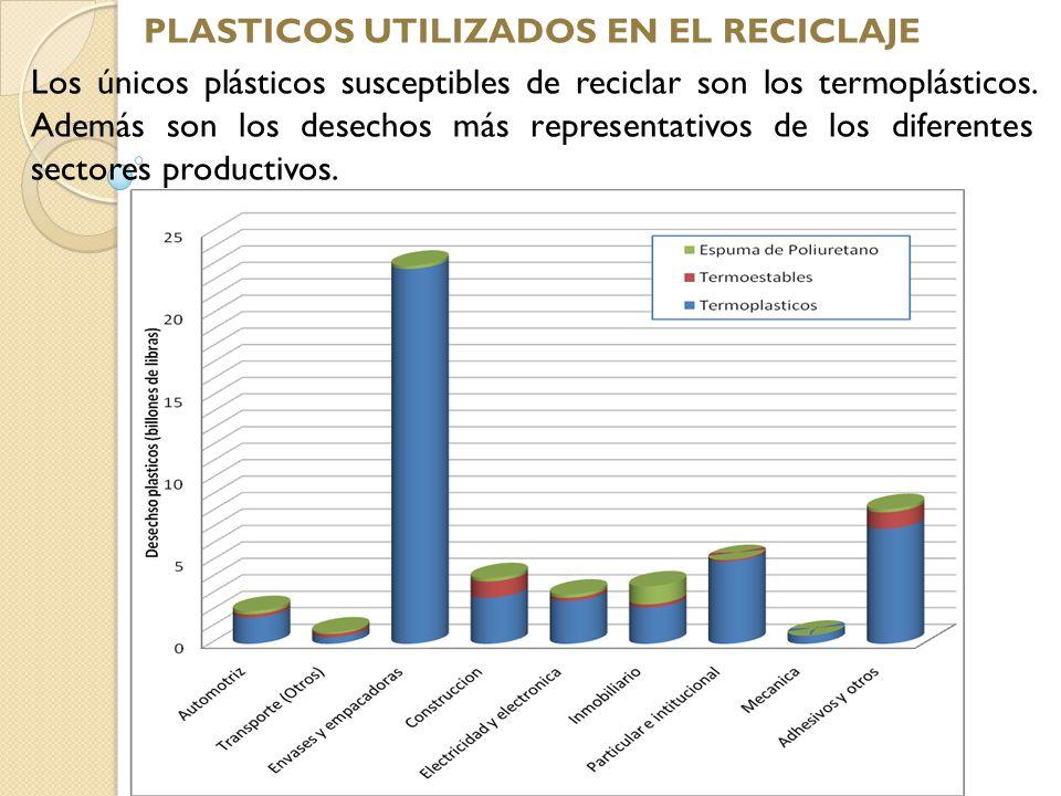 En países como Australia incluso se tienen porcentajes estimados del material reciclado en relación al material de desecho.