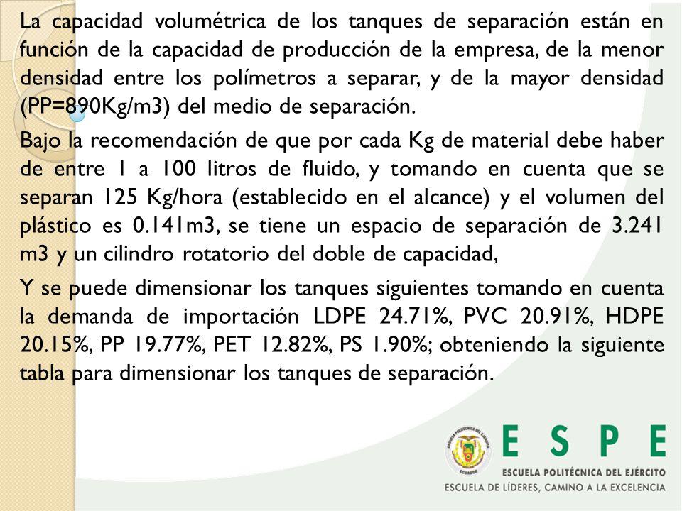 TANQUEDENSIDAD MAXIMA PORCENTAJE CONTENIDO CAPACIDAD MINIMA DEL TANQUE 1910 Kg/m 3 (PP)100%6.48 m 3 2910 Kg/m 3 (PP)64.63%4.18 m 3 31070 kg/m 3 (PS)35.63%2.30 m 3 4910 Kg/m 3 (PP)44.48%2.88 m 3 Se recomienda en base a la experiencia que el tamaño de el elemento triturado debe ser de entre 2 a 14 mm, y aunque no existe una norma especifica, las normas ASTM para plásticos recomienda que el espesor no debe ser nunca mayor a 13mm