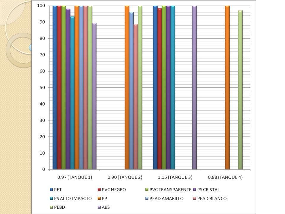 Las densidades obtenidas para lograr el comportamiento esperado para cada plástico variaron de la referencia, y nunca se pudo llegar a la densidad de 1.20 pues en 1.15 se saturo la solución DENSIDAD [g/cm3]Agua [cm3]Alcohol [cm3]Sal [gr.] 0.88300340-- 0.90300290-- 0.97500-- 1.15500--157