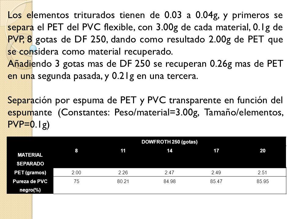 Entre el PET y el PVC transparente se dan los siguientes resultados: Separación por espuma PVC trasparente en función de PVP, espumante y tiempo de acondicionamiento (Constantes: Peso/material=3.00g, Agitador=1200rpm, suministro de aire) PVP (gramos) DOWFROTH 250 (gotas) 36 MATERIAL DE PVC RECUPERADO (gramos) 0.03 (5 min)--1.90 0.04 (10 min)2.52 -- Arrojando una eficacia del 84% en el segundo ensayo para recuperación del PVC y 71.67% de PET.